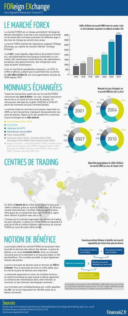 Infographie sur le Forex