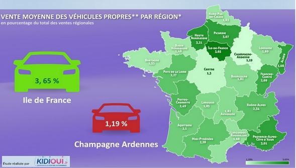 Vente moyenne des véhicules propres