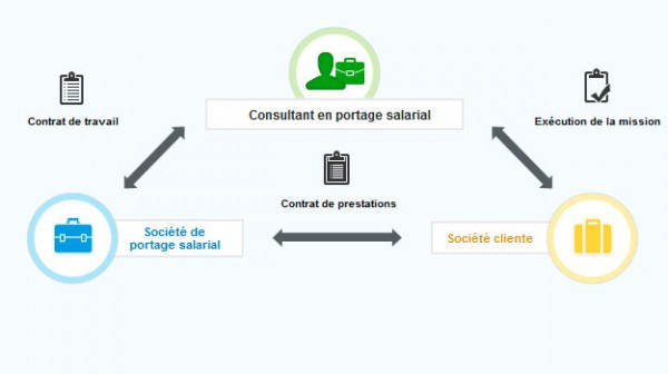concept portage salarial