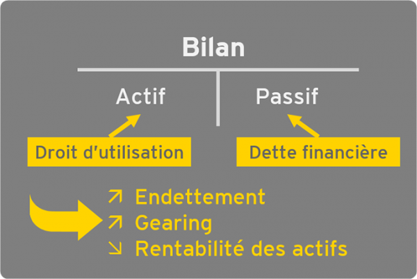EY - IFRS 16