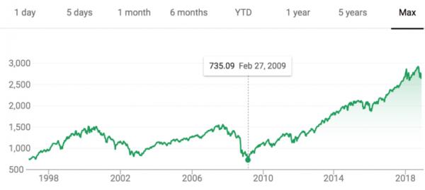 Le cours de l'indice S&P 500