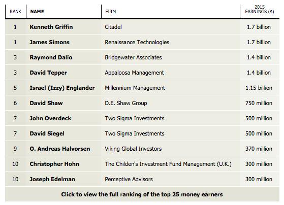 Les gérants de fonds d'investissement s'enrichissent grâce à au robot de trading