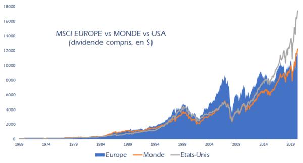 MSCI Europe Index Europe Monde USA